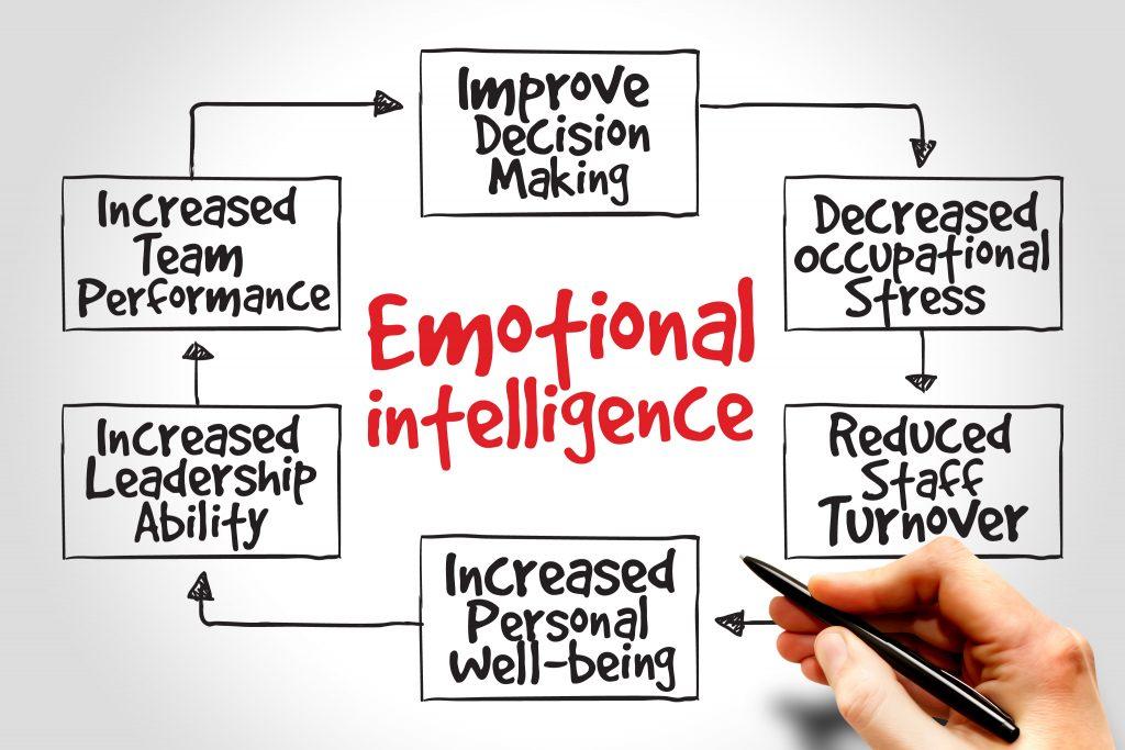 Best Emotional Intelligence Training