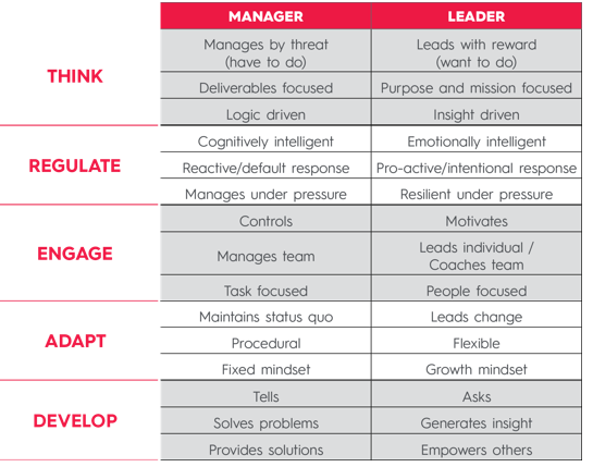 Manager to Leader